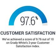 customer-sat